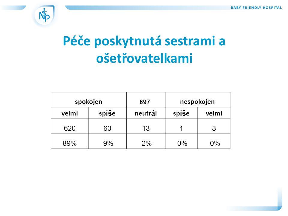 Péče poskytnutá sestrami a ošetřovatelkami spokojen 697 nespokojen velmisp íš eneutr á lsp íš evelmi 620601313 89% 9% 2% 0%