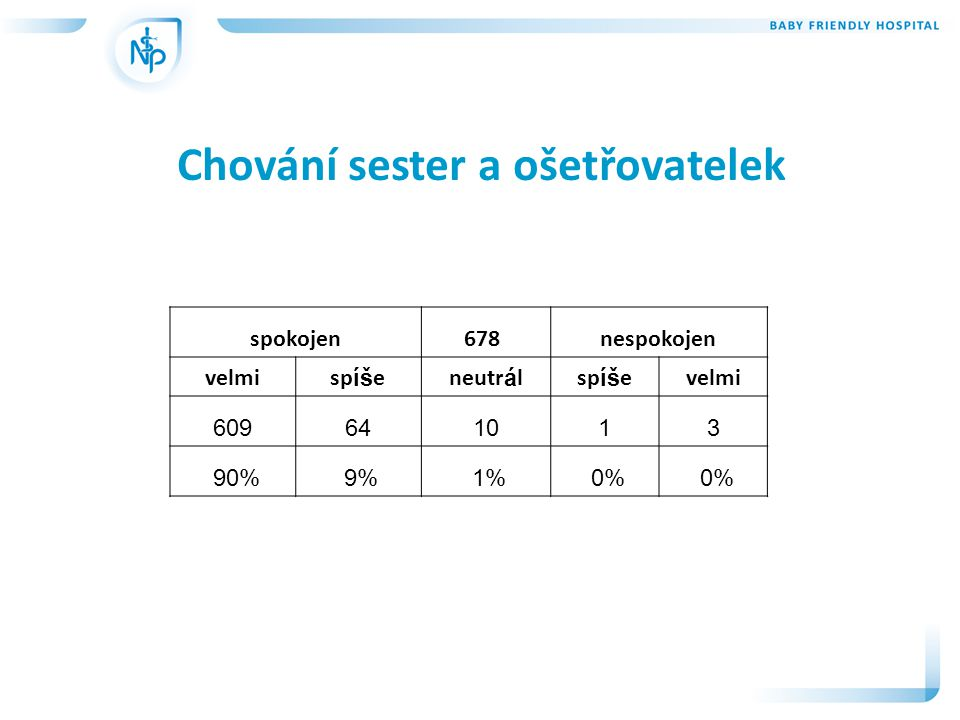 Chování sester a ošetřovatelek spokojen678 nespokojen velmisp íš eneutr á lsp íš evelmi 609641013 90% 9% 1% 0%