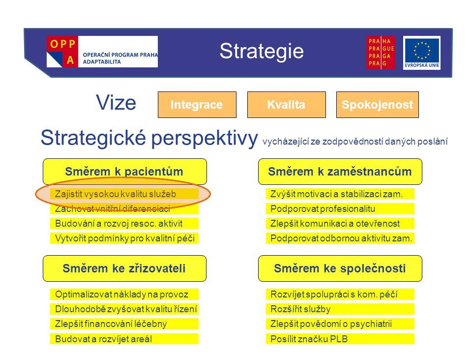 Strategické perspektivy vycházející ze zodpovědností daných poslání Vize IntegraceKvalitaSpokojenost Směrem k pacientům Směrem ke společnostiSměrem ke