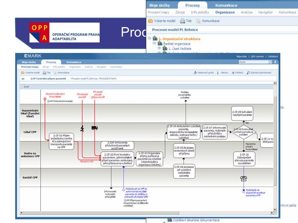 Procesní mapa http://intranet.plbohnice.cz Procesní mapa (QPR)
