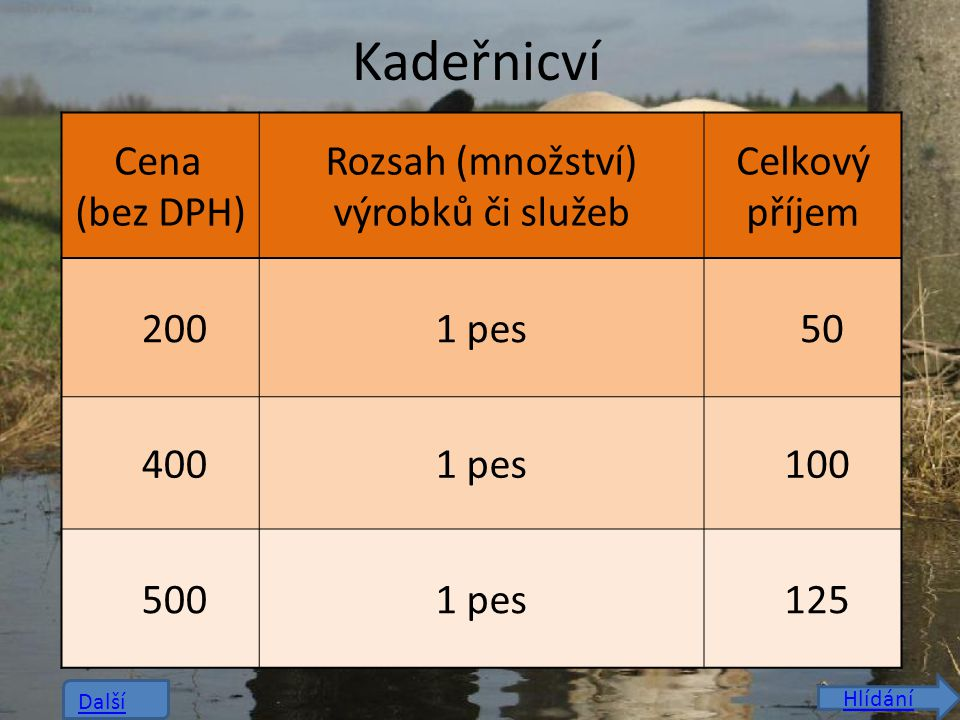 Kadeřnicví Cena (bez DPH) Rozsah (množství) výrobků či služeb Celkový příjem 2001 pes 50 4001 pes 100 5001 pes 125 Další Hlídání