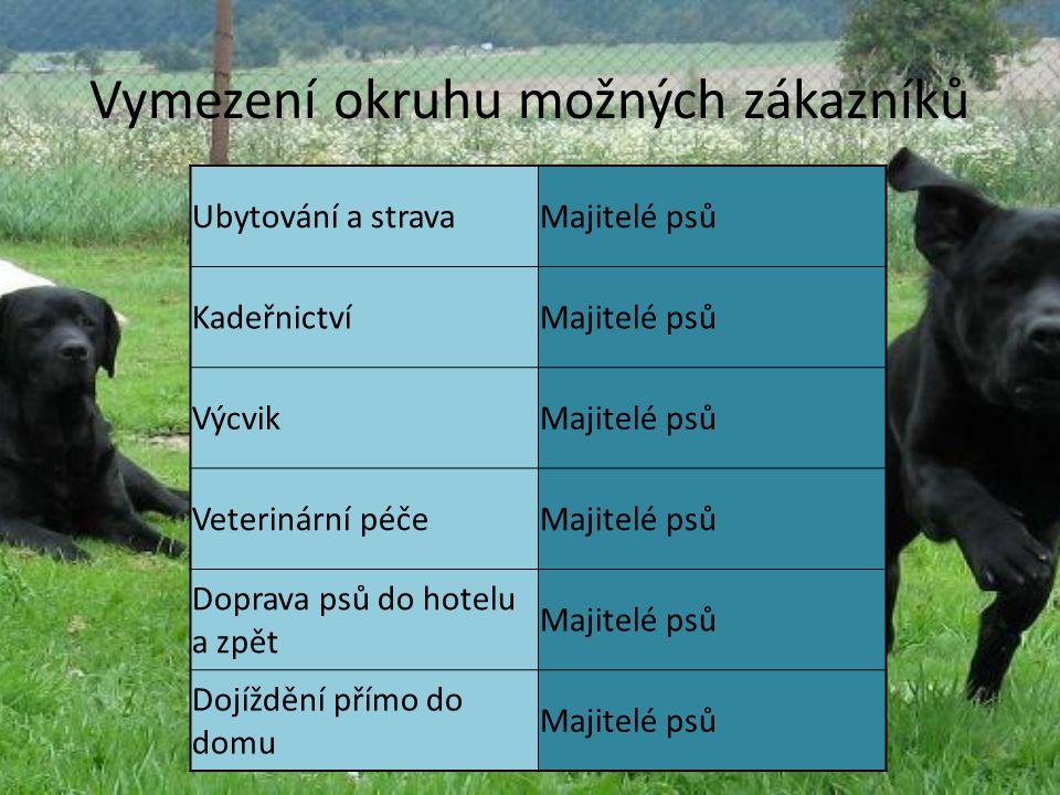 Vymezení okruhu možných zákazníků Ubytování a stravaMajitelé psů KadeřnictvíMajitelé psů VýcvikMajitelé psů Veterinární péčeMajitelé psů Doprava psů do hotelu a zpět Majitelé psů Dojíždění přímo do domu Majitelé psů