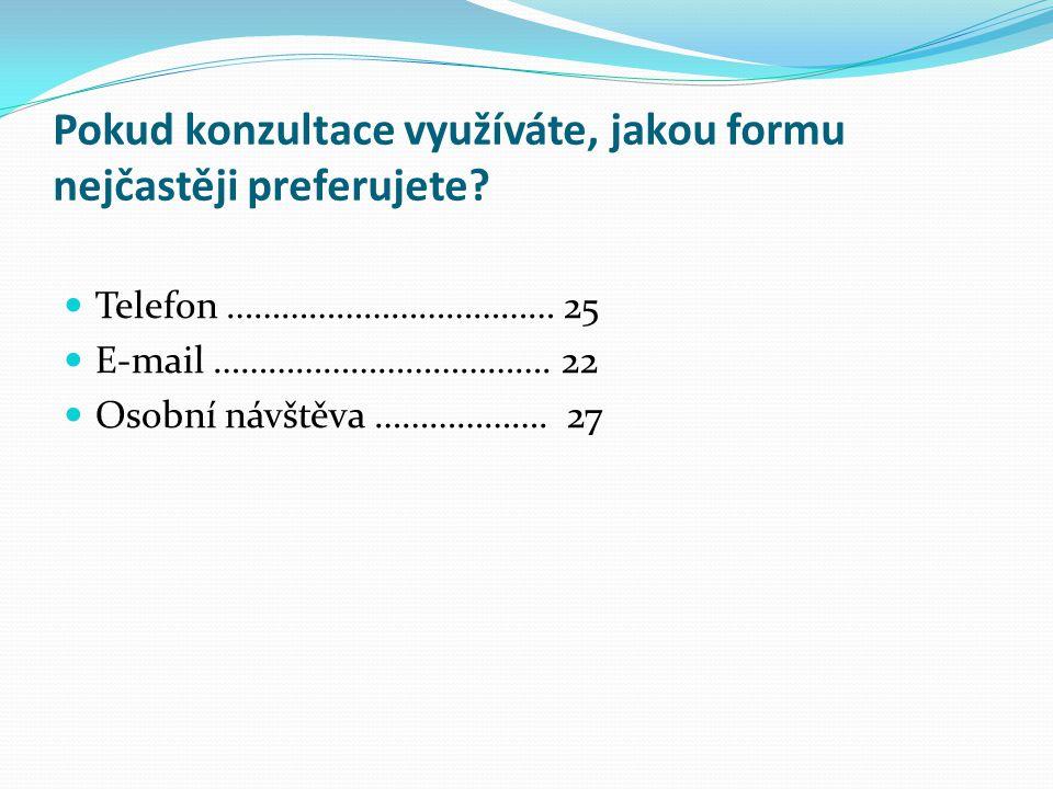 Pokud konzultace využíváte, jakou formu nejčastěji preferujete? Telefon ……………………………… 25 E-mail ………………………………. 22 Osobní návštěva ………………. 27