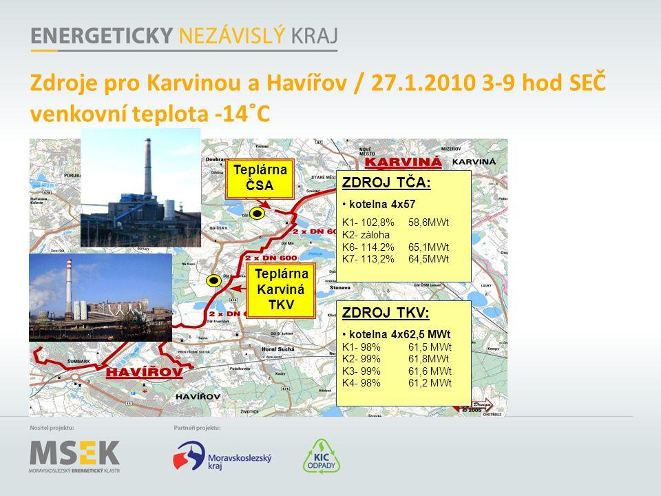 Zdroje pro Karvinou a Havířov / 27.1.2010 3-9 hod SEČ venkovní teplota -14˚C Teplárna Karviná TKV ZDROJ TČA: kotelna 4x57 K1- 102,8%58,6MWt K2- záloha