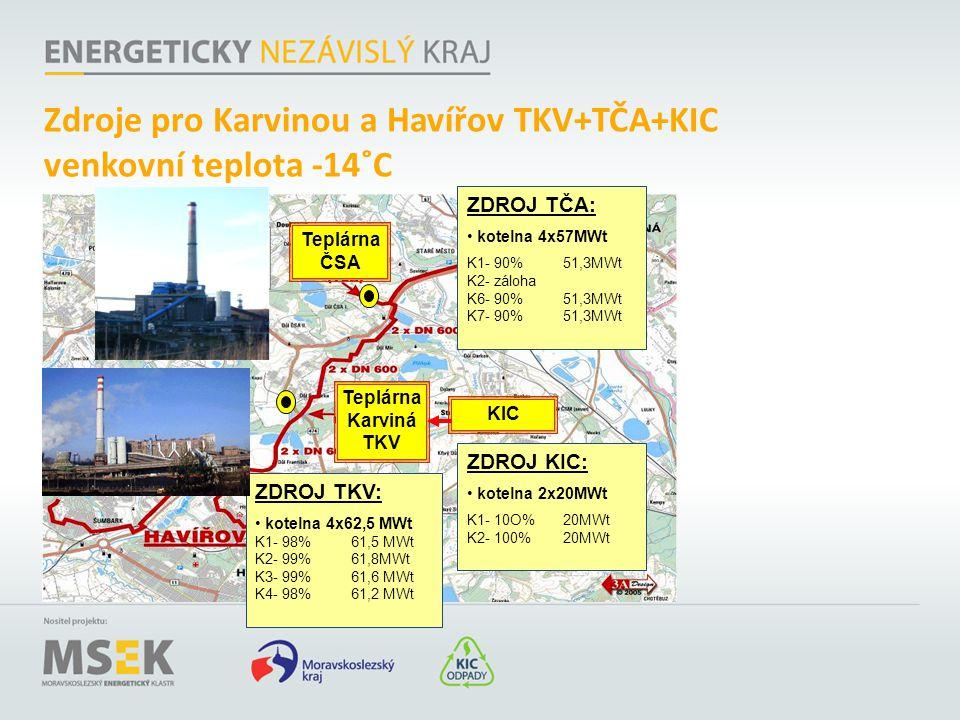 Zdroje pro Karvinou a Havířov TKV+TČA+KIC venkovní teplota -14˚C Teplárna Karviná TKV ZDROJ TČA: kotelna 4x57MWt K1- 90%51,3MWt K2- záloha K6- 90%51,3
