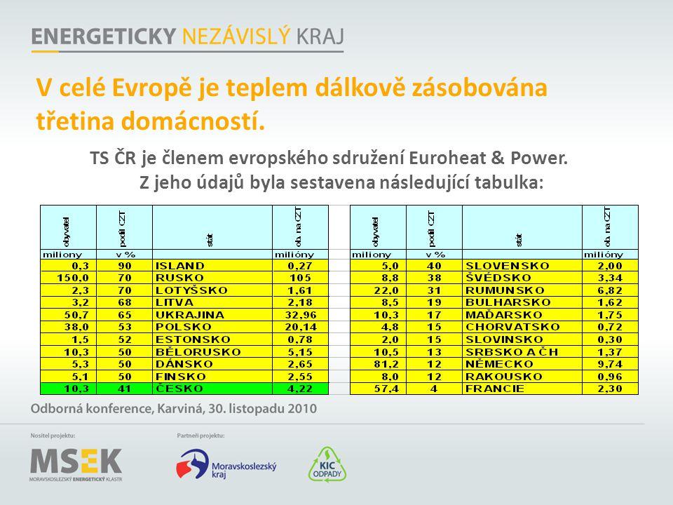 V celé Evropě je teplem dálkově zásobována třetina domácností. TS ČR je členem evropského sdružení Euroheat & Power. Z jeho údajů byla sestavena násle