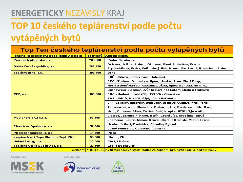 TOP 10 českého teplárenství podle počtu vytápěných bytů