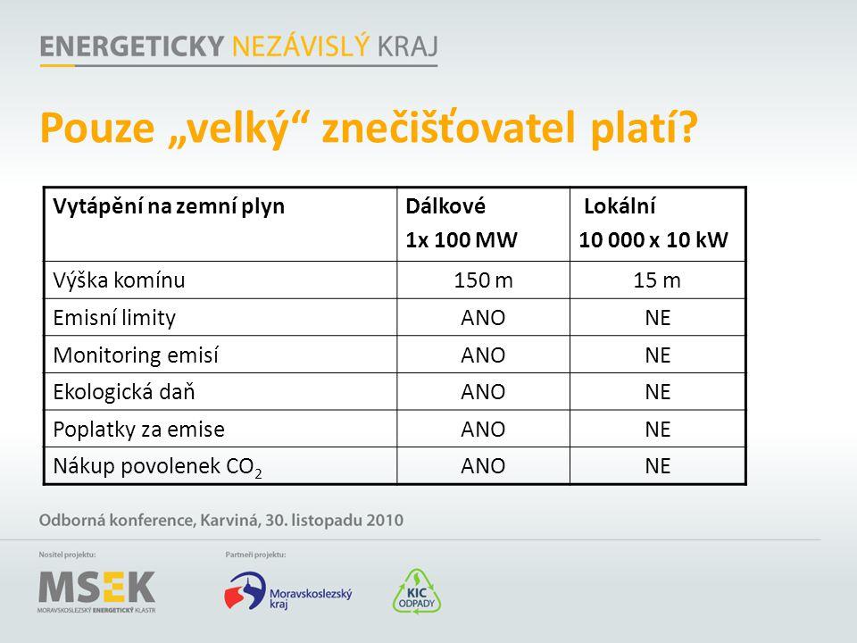 """Pouze """"velký"""" znečišťovatel platí? Vytápění na zemní plynDálkové 1x 100 MW Lokální 10 000 x 10 kW Výška komínu150 m15 m Emisní limityANONE Monitoring"""