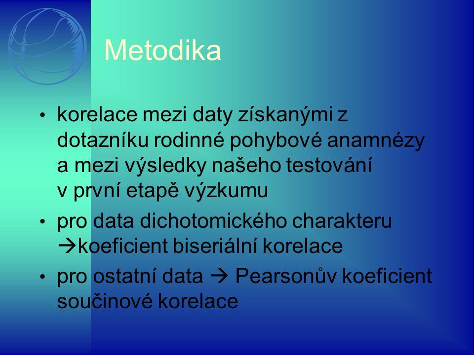 Metodika korelace mezi daty získanými z dotazníku rodinné pohybové anamnézy a mezi výsledky našeho testování v první etapě výzkumu pro data dichotomic