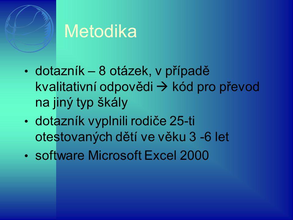 Metodika dotazník – 8 otázek, v případě kvalitativní odpovědi  kód pro převod na jiný typ škály dotazník vyplnili rodiče 25-ti otestovaných dětí ve věku 3 -6 let software Microsoft Excel 2000