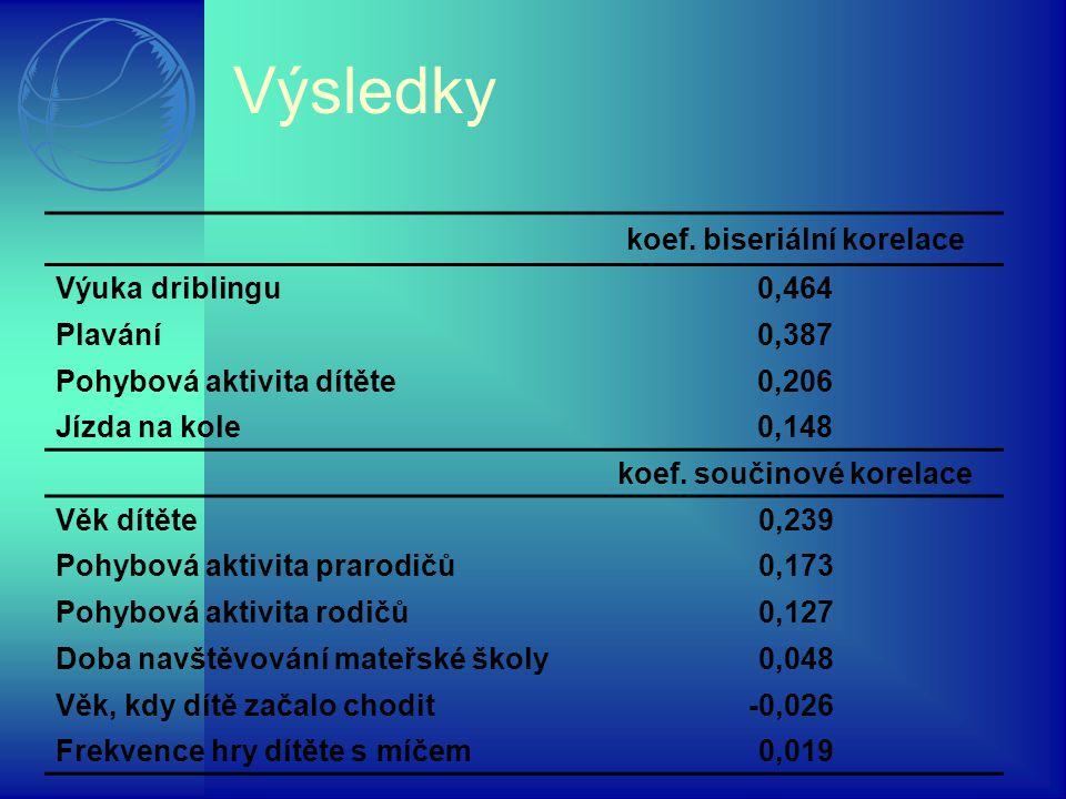 Výsledky koef. biseriální korelace Výuka driblingu0,464 Plavání0,387 Pohybová aktivita dítěte0,206 Jízda na kole0,148 koef. součinové korelace Věk dít