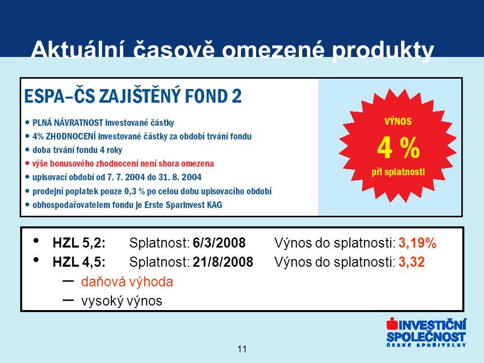 11 Aktuální časově omezené produkty HZL 5,2:Splatnost: 6/3/2008Výnos do splatnosti: 3,19% HZL 4,5:Splatnost: 21/8/2008Výnos do splatnosti: 3,32 – daňová výhoda – vysoký výnos