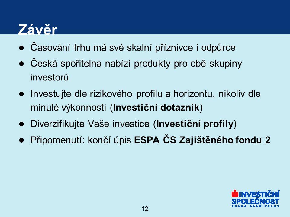 12 Závěr ● Časování trhu má své skalní příznivce i odpůrce ● Česká spořitelna nabízí produkty pro obě skupiny investorů ● Investujte dle rizikového profilu a horizontu, nikoliv dle minulé výkonnosti (Investiční dotazník) ● Diverzifikujte Vaše investice (Investiční profily) ● Připomenutí: končí úpis ESPA ČS Zajištěného fondu 2