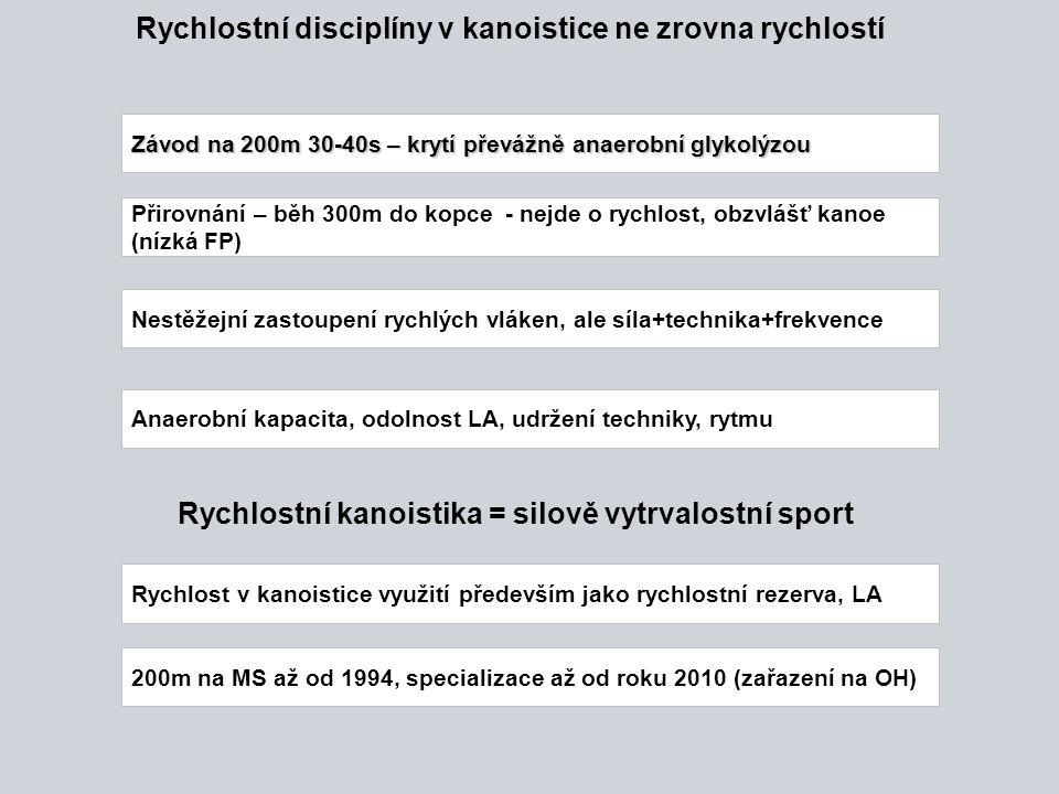 Rychlostní disciplíny v kanoistice ne zrovna rychlostí Závod na 200m 30-40s – krytí převážně anaerobní glykolýzou Přirovnání – běh 300m do kopce - nej