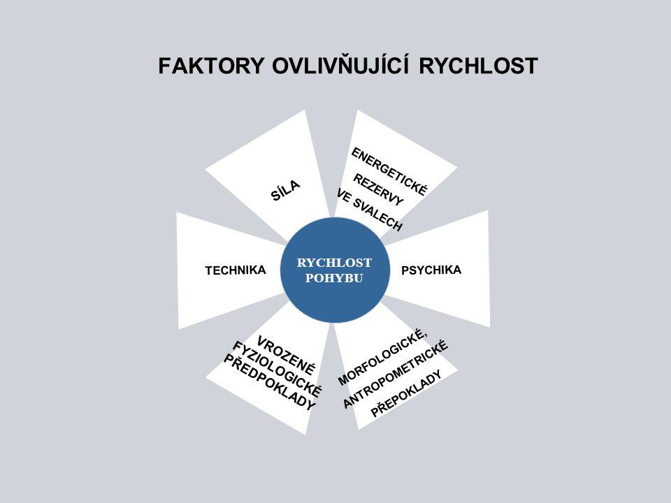 FAKTORY OVLIVŇUJÍCÍ RYCHLOST TECHNIKA PSYCHIKA MORFOLOGICKÉ, ANTROPOMETRICKÉ PŘEPOKLADY VROZENÉ FYZIOLOGICKÉ PŘEDPOKLADY ENERGETICKÉ REZERVY VE SVALEC