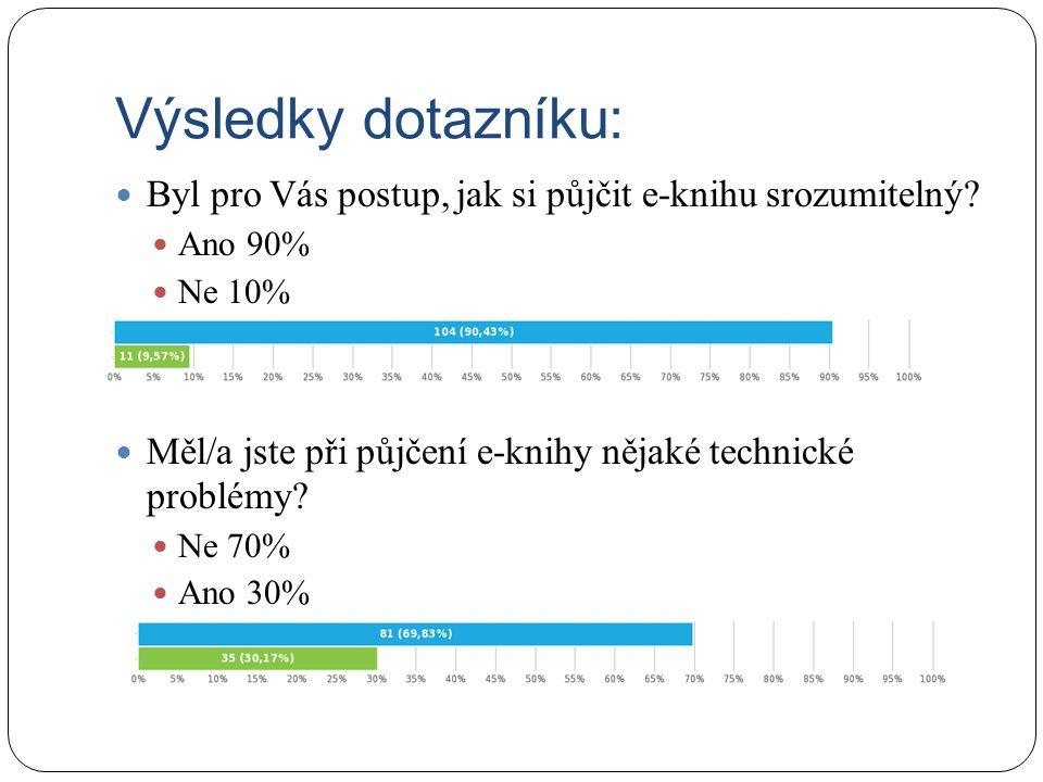 Výsledky dotazníku: Byl pro Vás postup, jak si půjčit e-knihu srozumitelný? Ano 90% Ne 10% Měl/a jste při půjčení e-knihy nějaké technické problémy? N