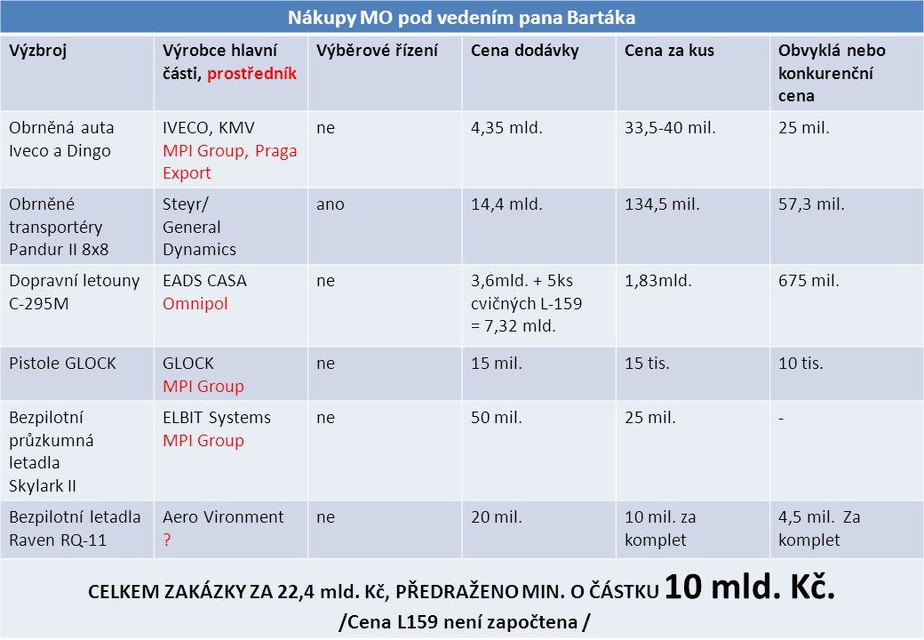 3 Nákupy MO pod vedením pana Bartáka VýzbrojVýrobce hlavní části, prostředník Výběrové řízeníCena dodávkyCena za kusObvyklá nebo konkurenční cena Obrněná auta Iveco a Dingo IVECO, KMV MPI Group, Praga Export ne4,35 mld.33,5-40 mil.25 mil.