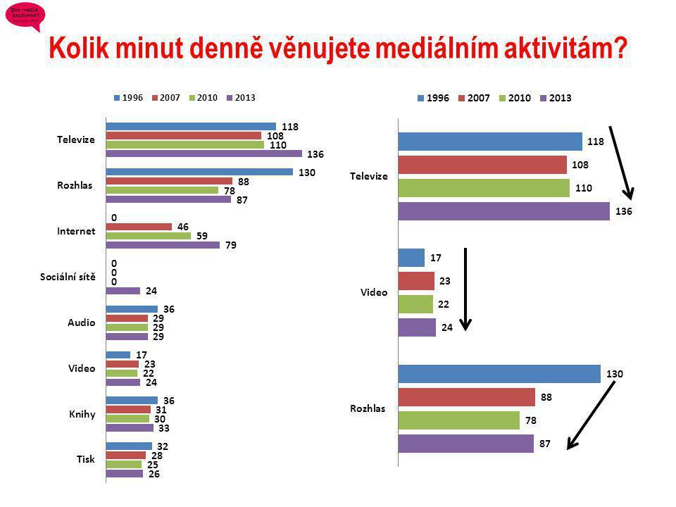 Kolik minut denně věnujete mediálním aktivitám?