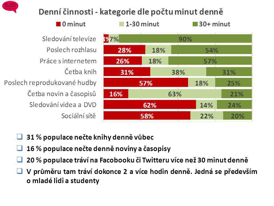  31 % populace nečte knihy denně vůbec  16 % populace nečte denně noviny a časopisy  20 % populace tráví na Facobooku či Twitteru více než 30 minut denně  V průměru tam tráví dokonce 2 a více hodin denně.