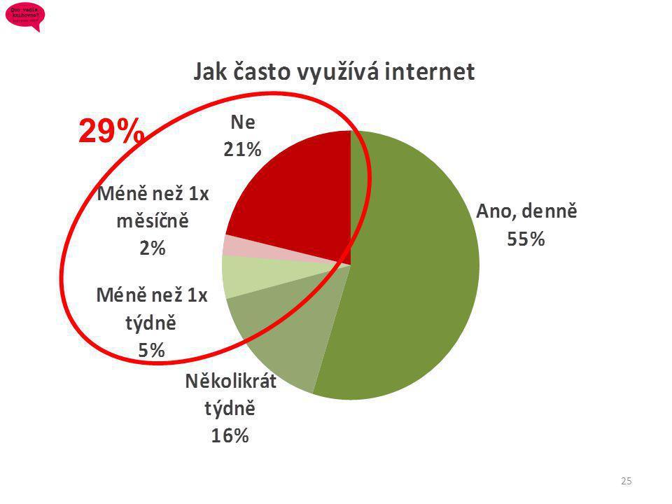 25 29%