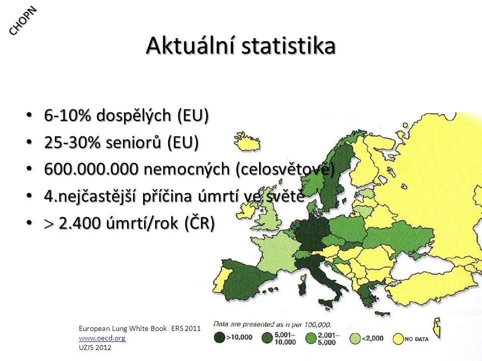 Aktuální statistika 6-10% dospělých (EU) 6-10% dospělých (EU) 25-30% seniorů (EU) 25-30% seniorů (EU) 600.000.000 nemocných (celosvětově) 600.000.000