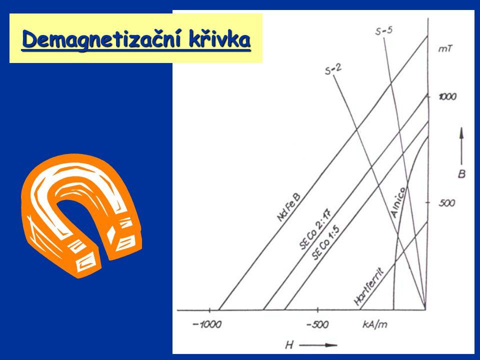 Demagnetizační křivka