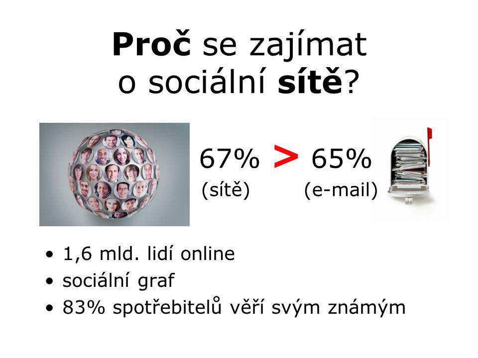 Proč se zajímat o sociální sítě? 1,6 mld. lidí online sociální graf 83% spotřebitelů věří svým známým 67% > 65% (sítě) (e-mail)