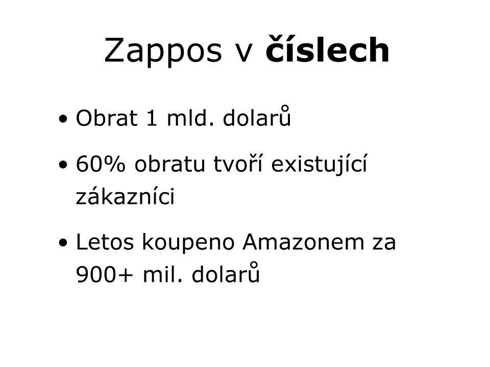 Zappos v číslech Obrat 1 mld. dolarů 60% obratu tvoří existující zákazníci Letos koupeno Amazonem za 900+ mil. dolarů