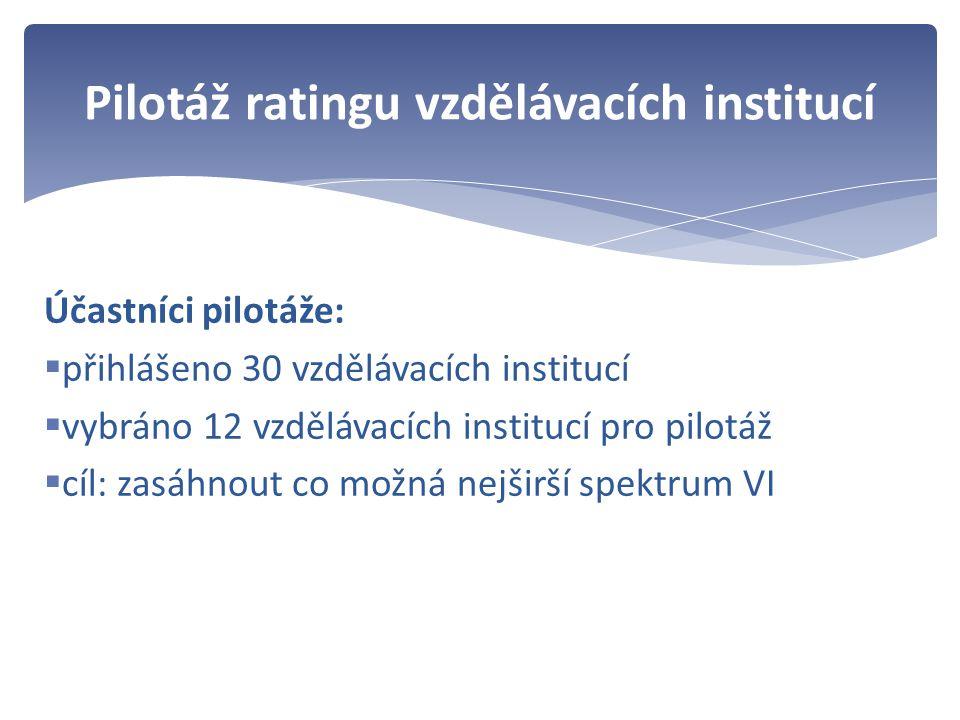 Účastníci pilotáže:  přihlášeno 30 vzdělávacích institucí  vybráno 12 vzdělávacích institucí pro pilotáž  cíl: zasáhnout co možná nejširší spektrum VI Pilotáž ratingu vzdělávacích institucí