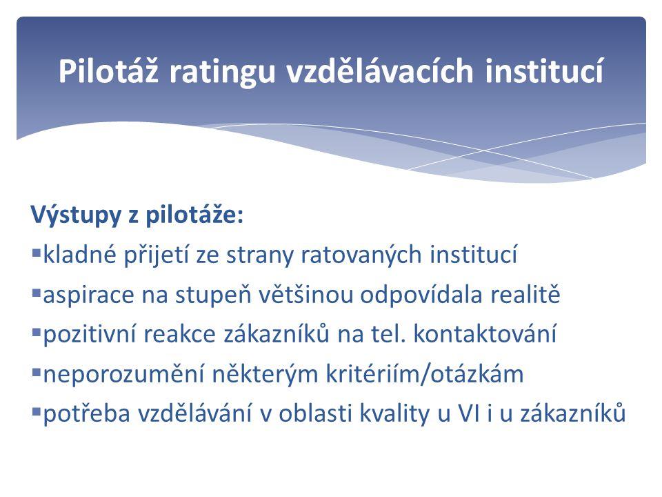Výstupy z pilotáže:  kladné přijetí ze strany ratovaných institucí  aspirace na stupeň většinou odpovídala realitě  pozitivní reakce zákazníků na tel.