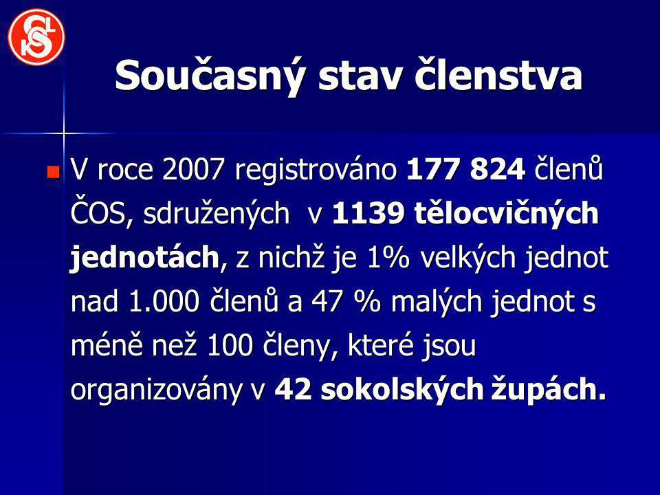 Současný stav členstva V roce 2007 registrováno 177 824 členů ČOS, sdružených v 1139 tělocvičných jednotách, z nichž je 1% velkých jednot nad 1.000 členů a 47 % malých jednot s méně než 100 členy, které jsou organizovány v 42 sokolských župách.