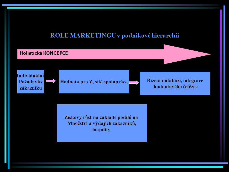 ROLE MARKETINGU v podnikové hierarchii Holistická KONCEPCE Individuální Požadavky zákazníků Hodnota pro Z, sítě spolupráce Řízení databází, integrace