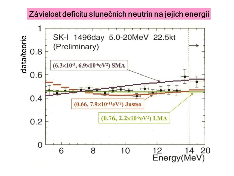 Závislost deficitu slunečních neutrin na jejich energii data/teorie