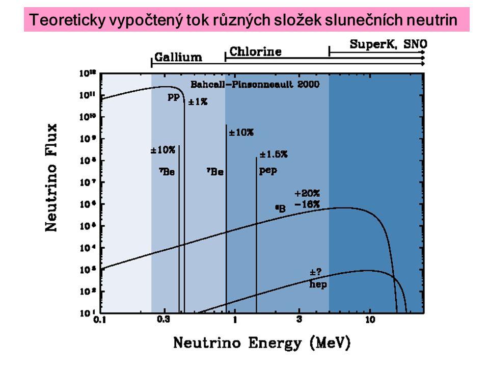Teoreticky vypočtený tok různých složek slunečních neutrin