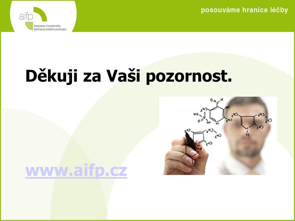 Děkuji za Vaši pozornost. www.aifp.cz