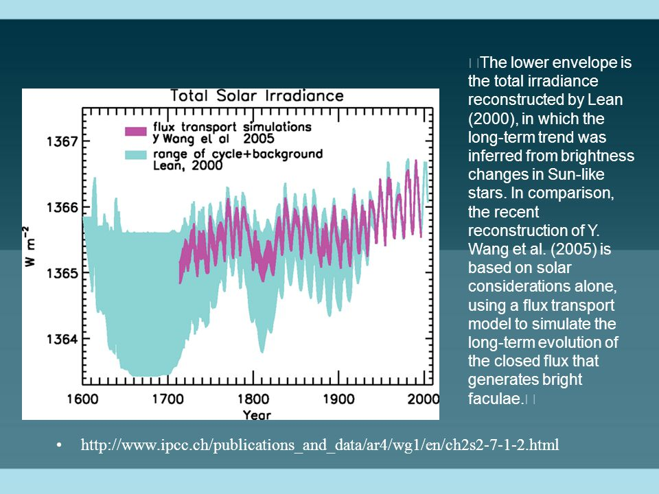The lower envelope is the total irradiance reconstructed by Lean (2000), in which the long-term trend was inferred from brightness changes in Sun-like stars.