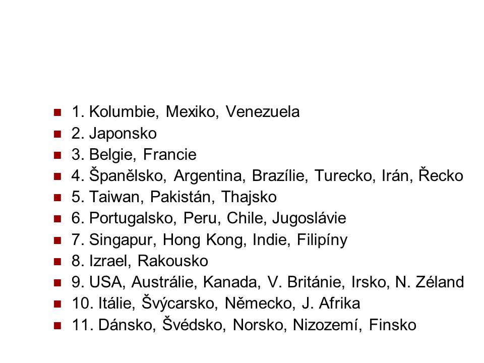 1. Kolumbie, Mexiko, Venezuela 2. Japonsko 3. Belgie, Francie 4. Španělsko, Argentina, Brazílie, Turecko, Irán, Řecko 5. Taiwan, Pakistán, Thajsko 6.
