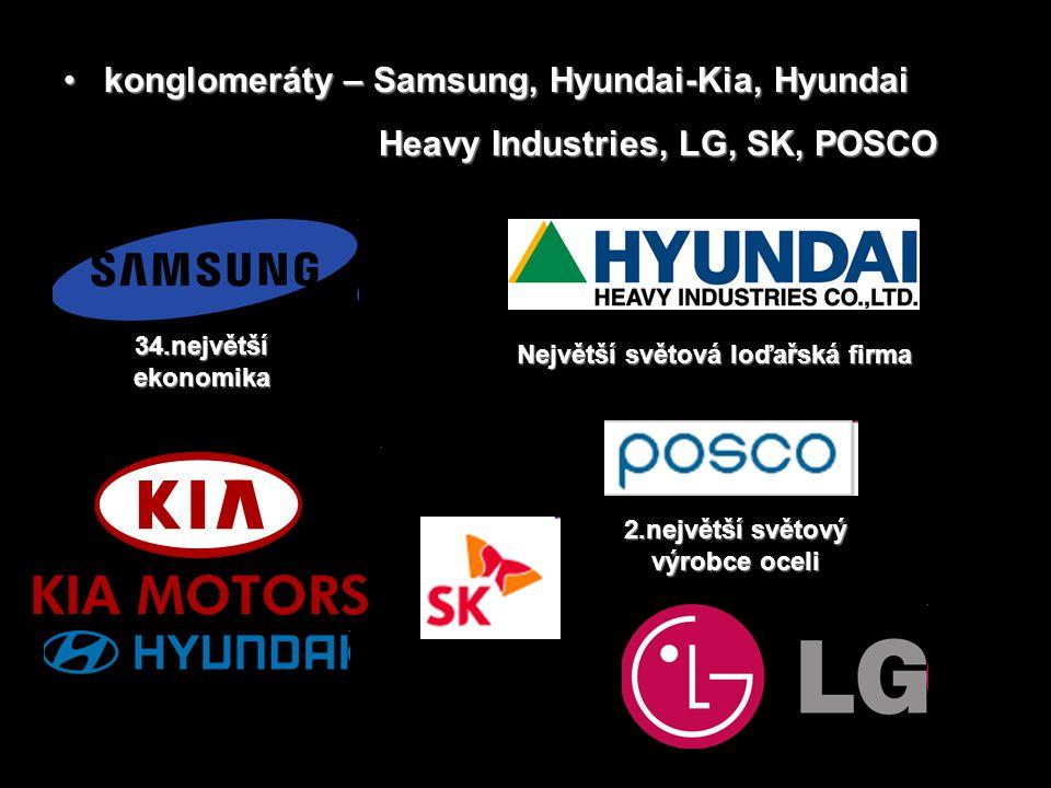 konglomeráty – Samsung, Hyundai-Kia, Hyundai konglomeráty – Samsung, Hyundai-Kia, Hyundai Heavy Industries, LG, SK, POSCO 34.největší ekonomika Největ