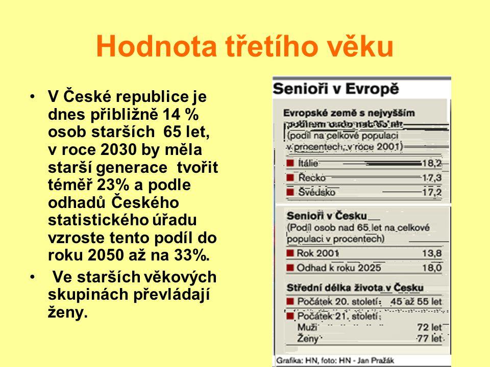 Hodnota třetího věku V České republice je dnes přibližně 14 % osob starších 65 let, v roce 2030 by měla starší generace tvořit téměř 23% a podle odhadů Českého statistického úřadu vzroste tento podíl do roku 2050 až na 33%.