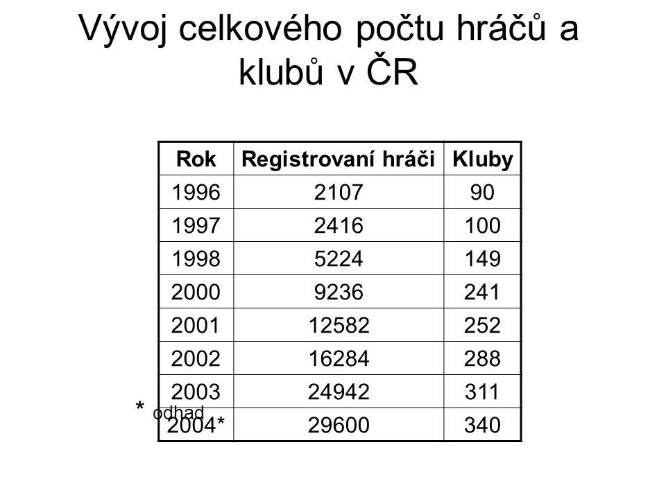 Vývoj celkového počtu hráčů a klubů v ČR RokRegistrovaní hráčiKluby 1996210790 19972416100 19985224149 20009236241 200112582252 200216284288 200324942
