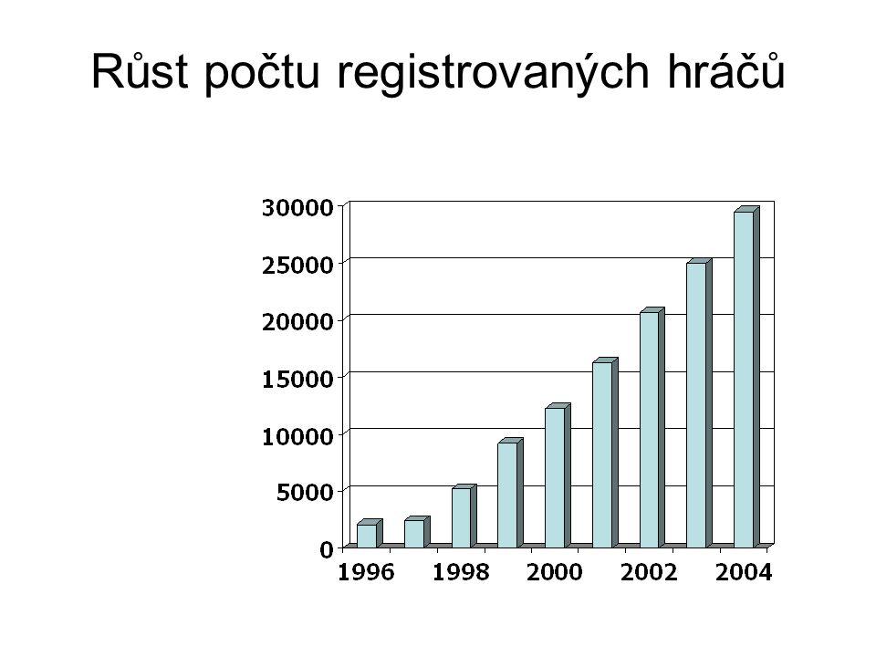 Růst počtu registrovaných hráčů