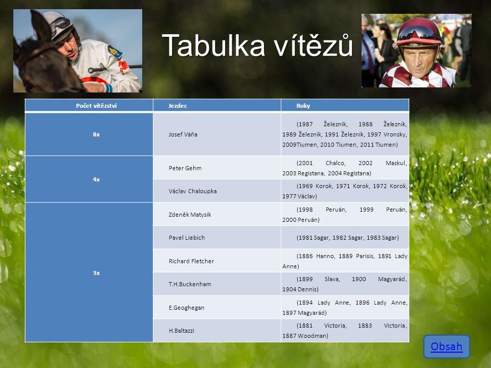 Tabulka vítězů Počet vítězstvíJezdecRoky 8xJosef Váňa (1987 Železník, 1988 Železník, 1989 Železník, 1991 Železník, 1997 Vronsky, 2009Tiumen, 2010 Tium