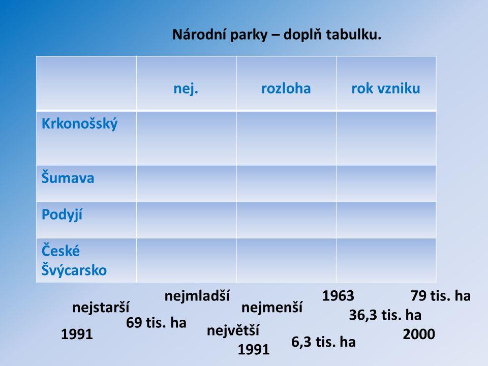 Národní parky – doplň tabulku. nej.rozloharok vzniku Krkonošský Šumava Podyjí České Švýcarsko nejstarší nejmladší největší nejmenší 1963 36,3 tis. ha