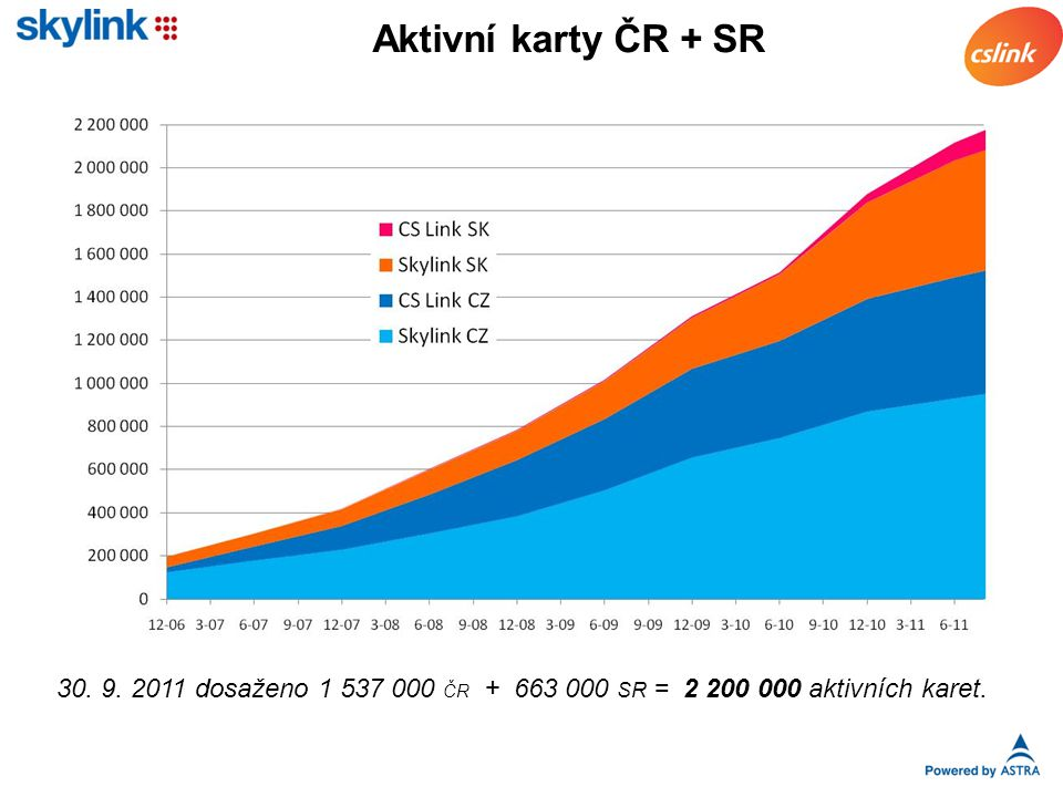 Aktivní karty ČR + SR 30. 9. 2011 dosaženo 1 537 000 ČR + 663 000 SR = 2 200 000 aktivních karet.
