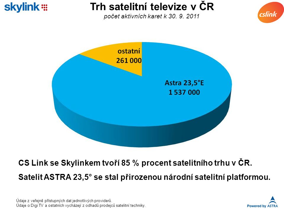 Trh satelitní televize v ČR počet aktivních karet k 30.
