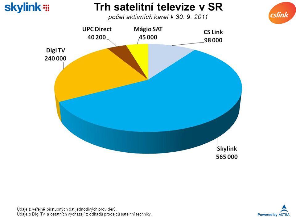 Trh satelitní televize v SR počet aktivních karet k 30.