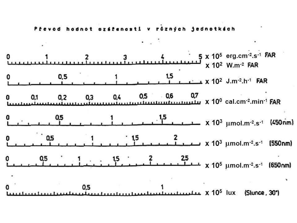 x 10 5 x 10 3 x 10 5 x 10 2 erg.cm -2.s -1 W.m -2 J.m -2.h -1  mol.m -2.s -1 lux x 10 0 cal.cm -2.min -1