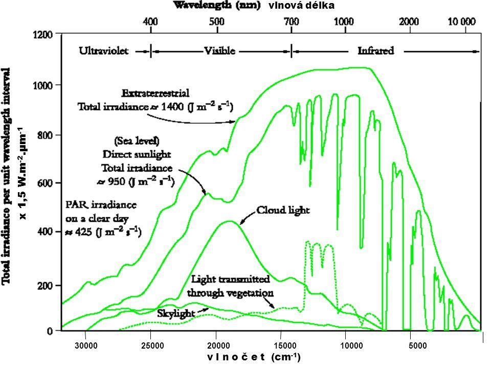 x 1,5 W.m -2.μm - 1 30000 25000 20000 15000 10000 5000 x 1,5 W.m -2.μm -1 vlnová délka v l n o č e t (cm -1 )