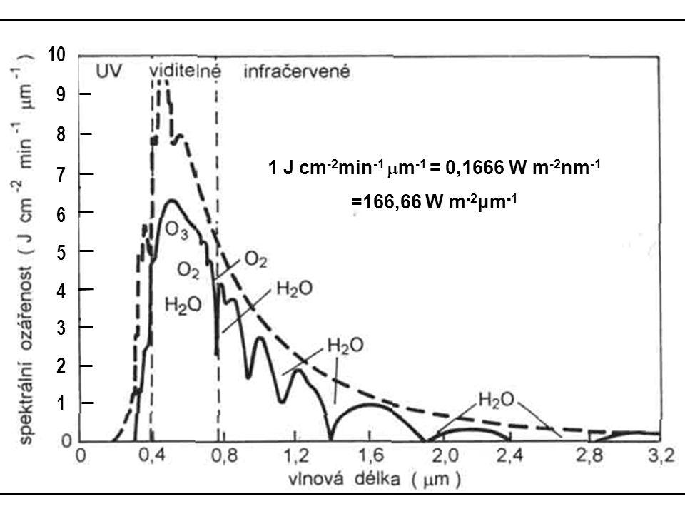 1 J cm -2 min -1  m -1 = 0,1666 W m -2 nm -1 =166,66 W m -2 μm -1 10 9 8 7 6 5 4 3 2 1