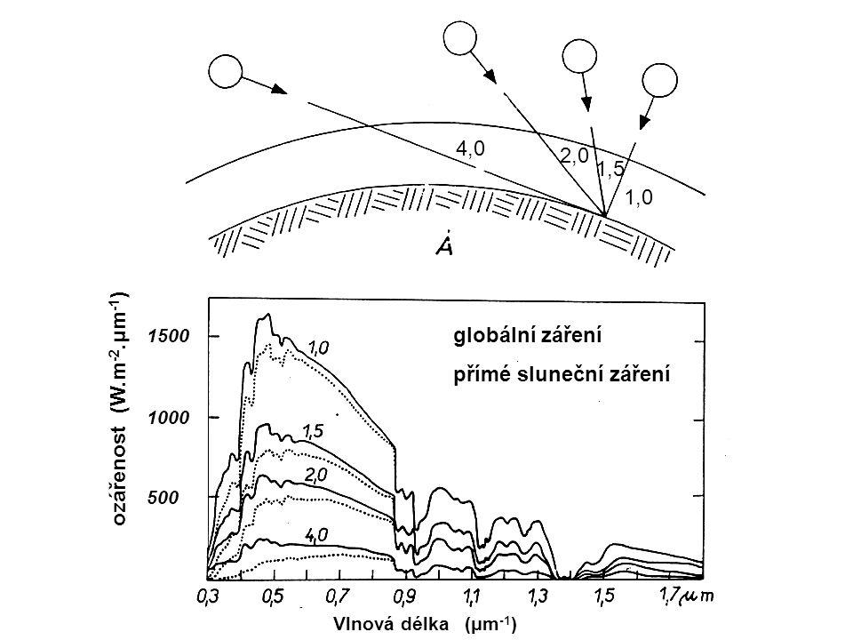 1,0 1,5 2,0 4,0 globální záření přímé sluneční záření 1,0 1,5 4,0 2,0 ozářenost (W.m -2.μm -1 ) 1500 1000 500 Vlnová délka (μm -1 )